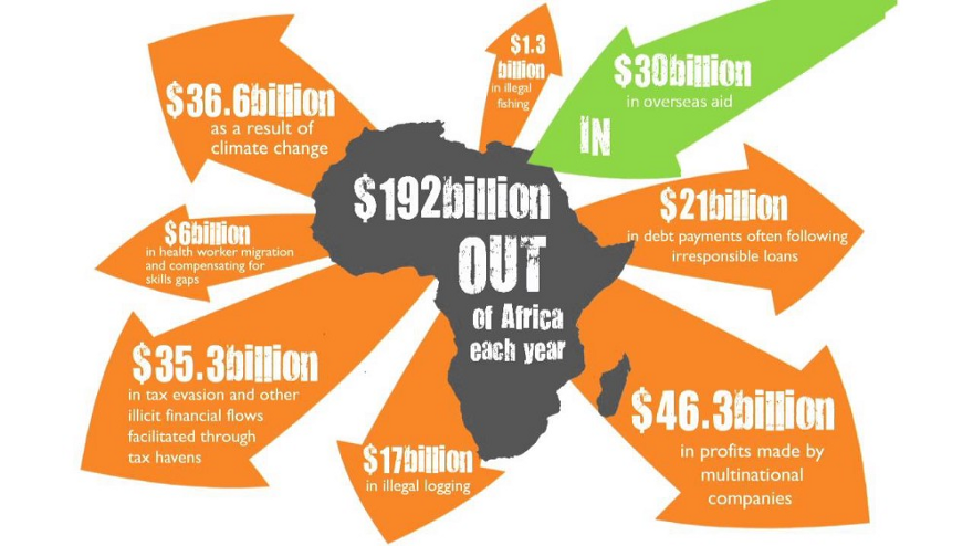 New Investigation Reveals Western Powers Behind African Corruption