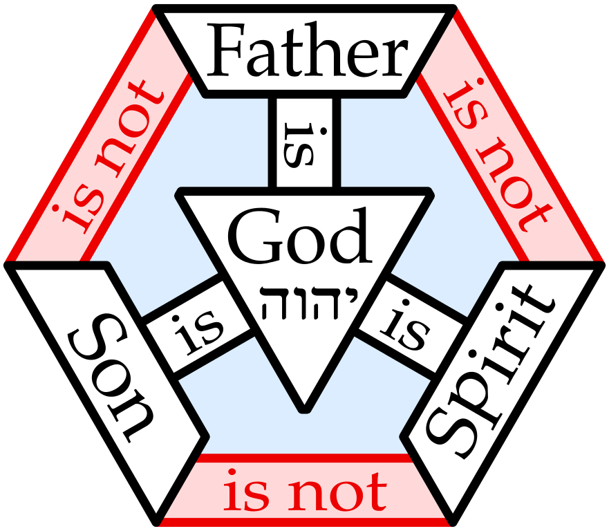 What Does Pi Teach Us About The Trinity Of God Mcch Medium