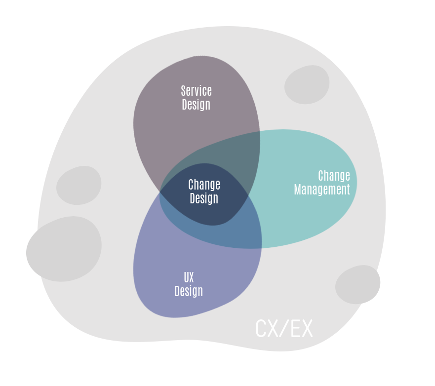 Is service design the new change management?