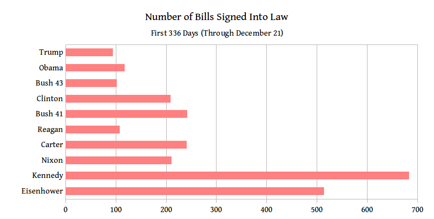 bills passed by congress per year