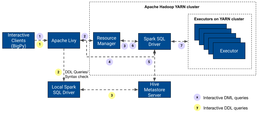Interactive Querying with Apache Spark SQL at Pinterest