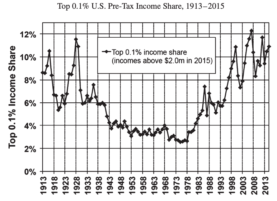The Floor and Ceiling Approaches to Income Redistribution