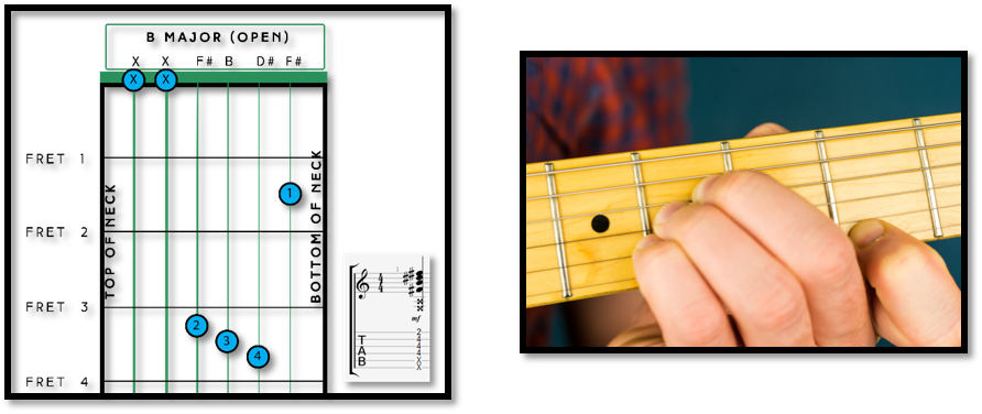 B Chord on Guitar — Everything You Need to Know – Dan - Fret Success ...