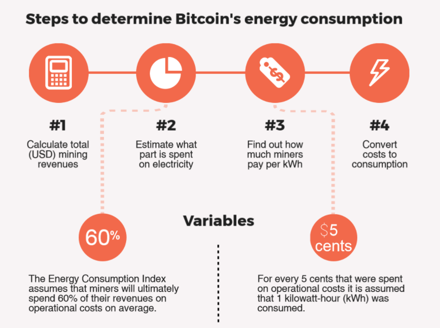 The Cryptocurrency News Group Fake News: Bitcoin Energy Consumption