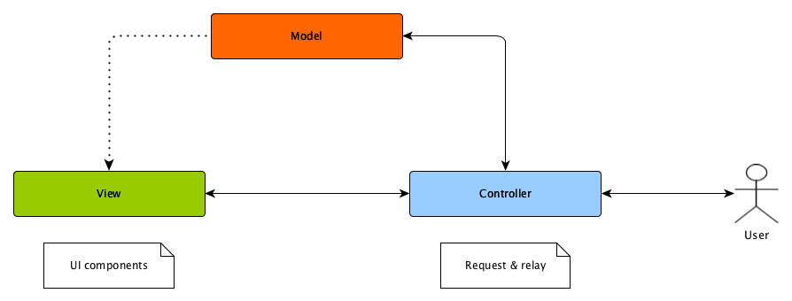 Android architecture androidpub it forces a separation of concerns it means domain model and controller logic are decoupled from user interface view as a result maintenance and testing ccuart Choice Image