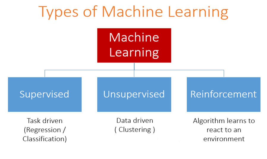 464ce2b20470 Different types of Machine learning and their types.