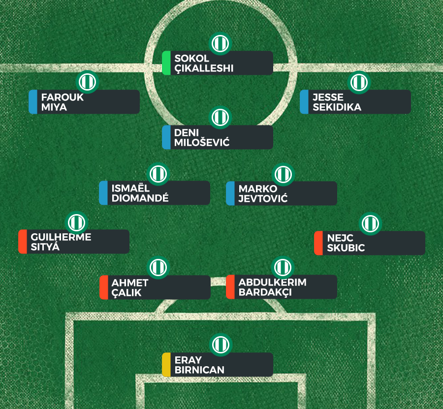 Turkish Fantasy—Probable Lineups GW27 - Complete Sports