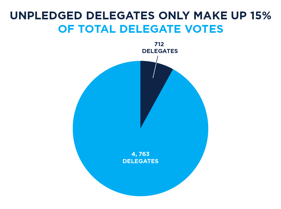 Here Are The Actual Facts About Super Delegates Patrice Taylor - Delegates and superdelegates