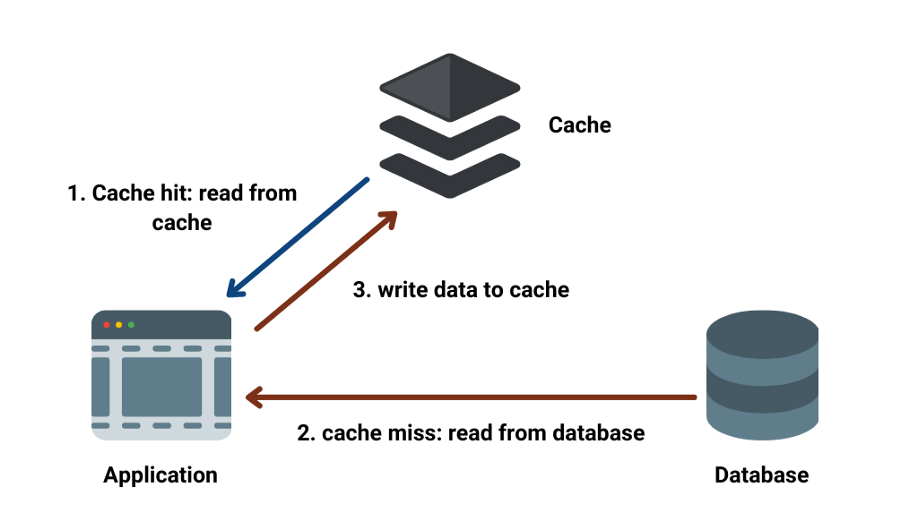 caching for system design interview image 1