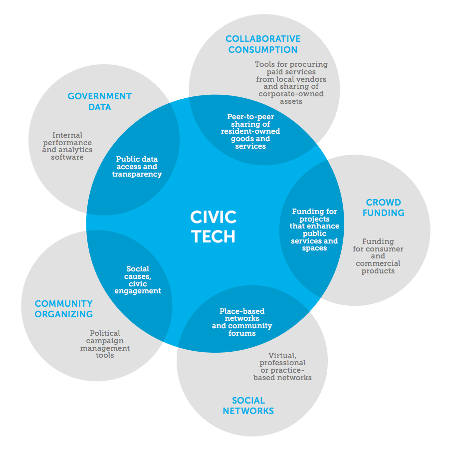 Civictech primer what is civic tech civicmakers civictech primer what is civic tech pooptronica Image collections