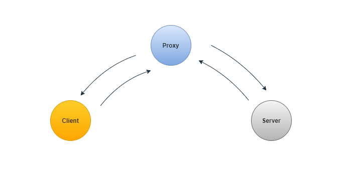 proxies in system design image 1