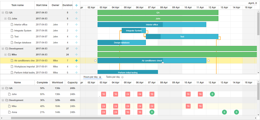 Overview of dhtmlxgantt 51 js library update javascript ui in this example the resource usage diagram is synchronized with the gantt chart and located beneath it using this mode you can easily assess the workload ccuart