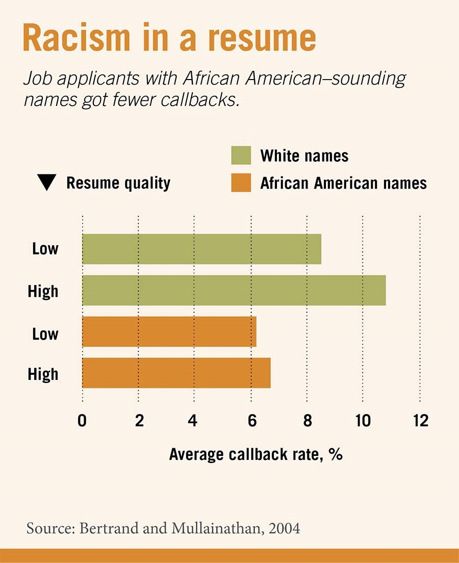 Regarding Quality, Higher Quality Resumes Did Receive More Callbacks.  However, For African Americans The Difference Was Only A .51% Improvement,  ...  Resume Names