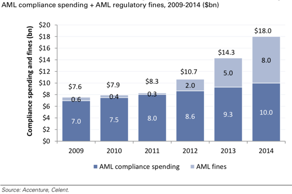 AML compliance spending and AML regulatory fines (2009 to 2014)