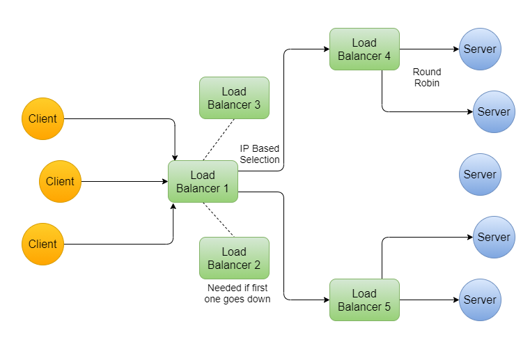 server selection strategy in load balancer