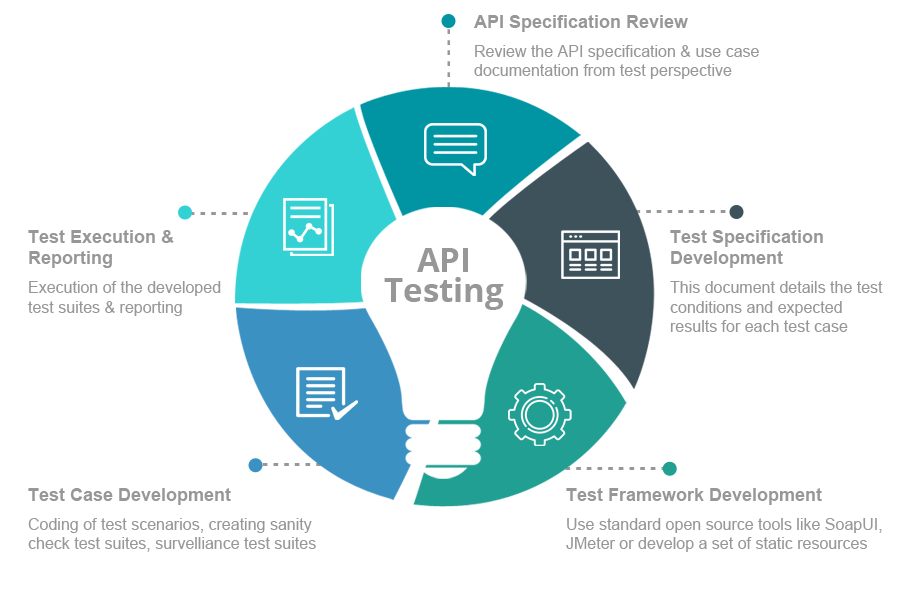 Top 10 most popular api testing tools capital terefe medium it seems as if apis are popping up everywhere these days while this isnt a bad thing it does mean that testing professionals need to have a better malvernweather Gallery