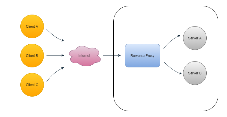 proxies in system design image 4