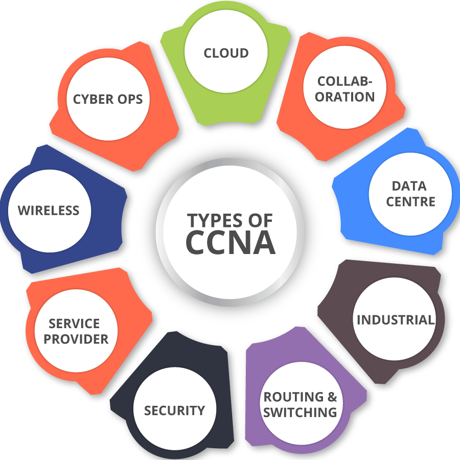 What Are The Different Cisco Ccna Certifications Raahil Aggarwal