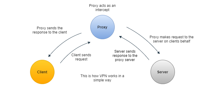 proxies in system design image 2