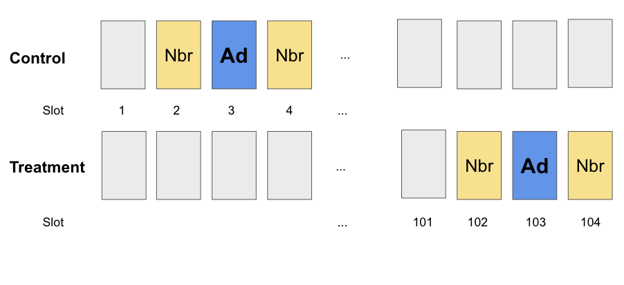 "Two horizontal rows of rectangles indicating how ads are placed in control and treatment group. In the ""control"" row, there i"