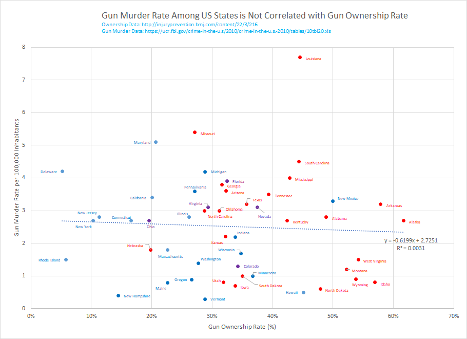 Everybodys Lying About The Link Between Gun Ownership And Homicide
