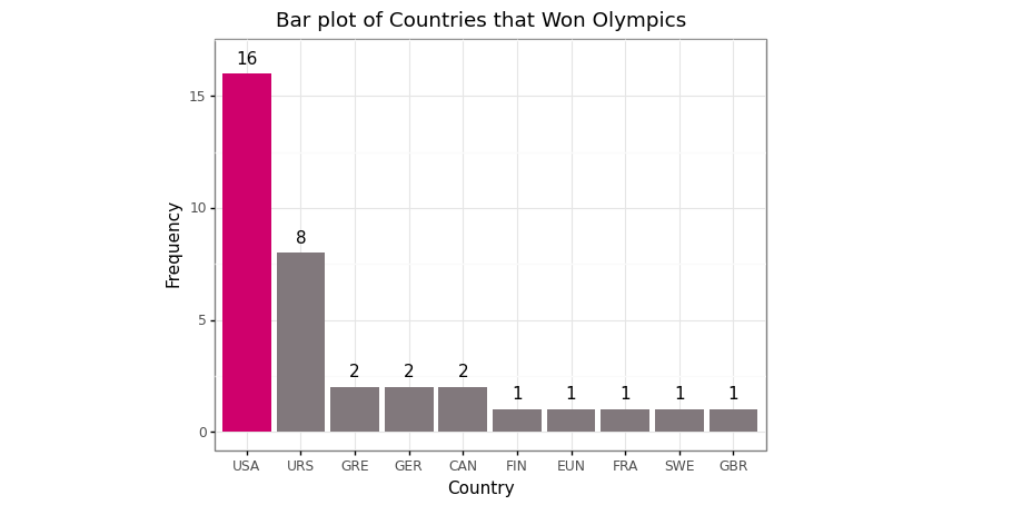 Bar plot of top ten countries top that won the most Olympics competition 1890–2016