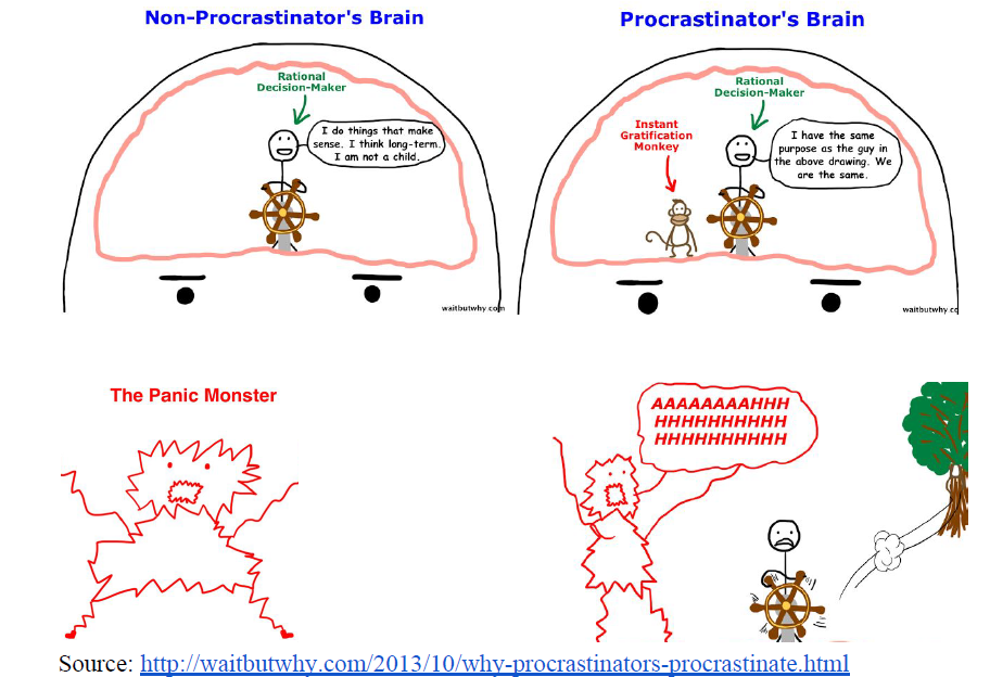 I gamified procrastination amruta mali medium a procrastinators brain is driven by the instant gratification monkey 2 which sidelines the rational decision maker and takes charge ccuart Gallery