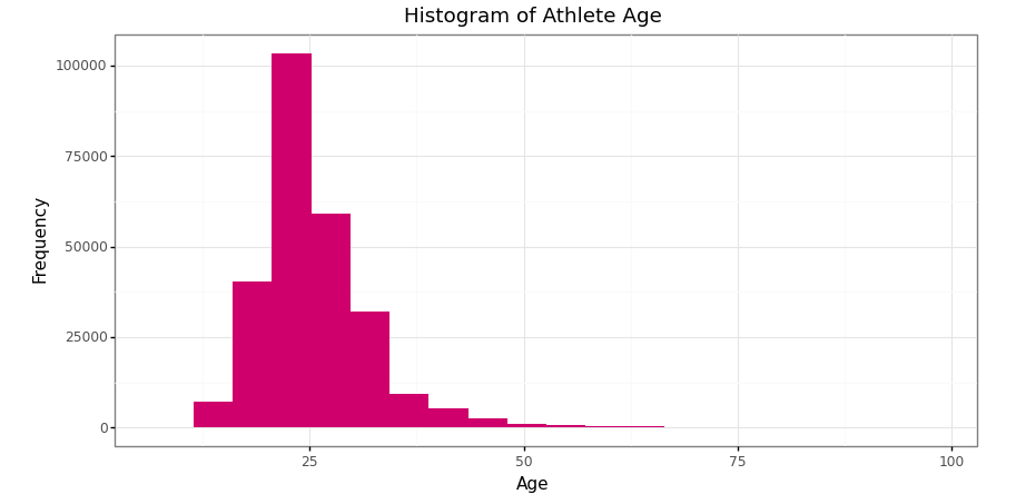 Histogram of athlete's age in Olympics data 1890–2016
