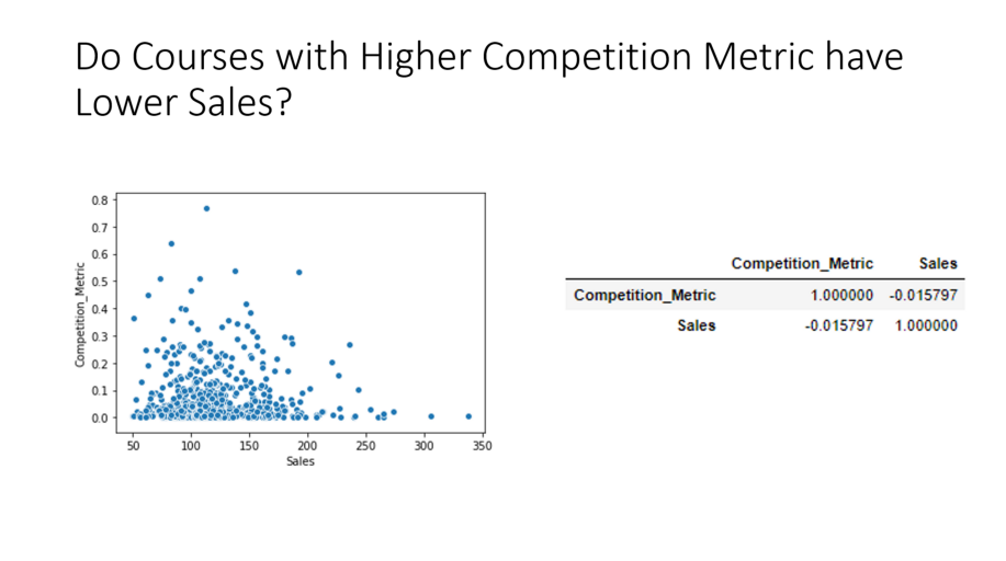 competition metric vs sales