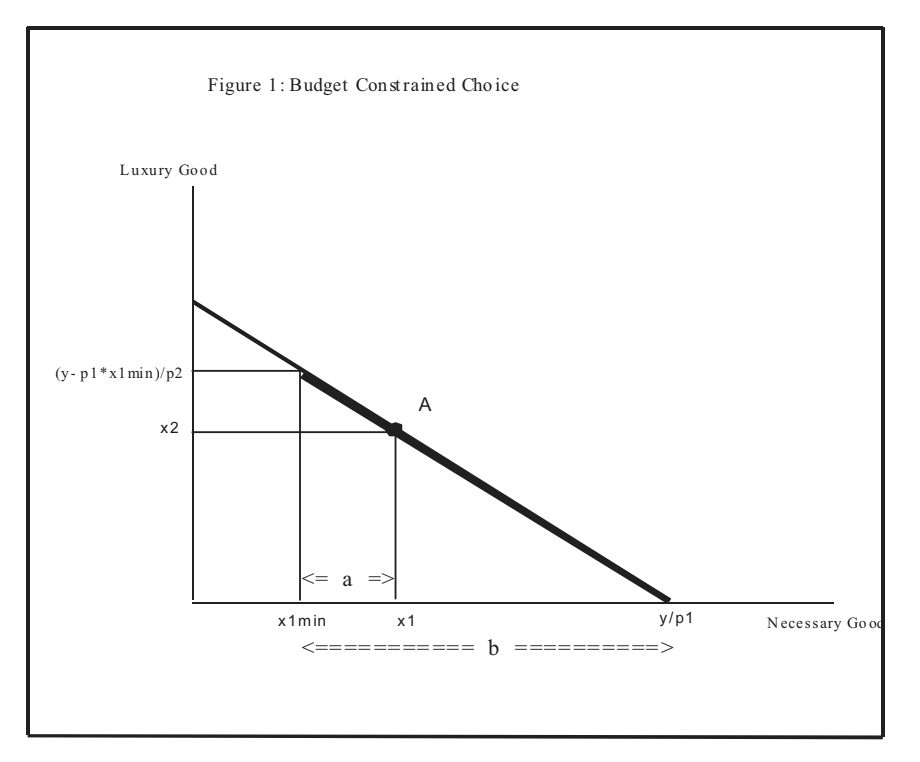 Deriving Demand Curves without Utility Functions