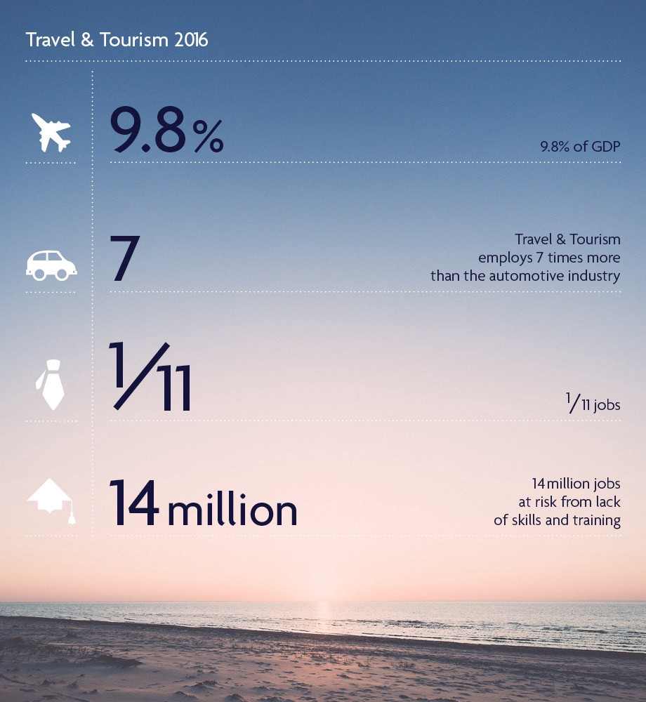tourism beyond the obvious top 10 lists of countries travel tourism beyond the obvious top 10 lists of countries travel tourism growth over the past 5