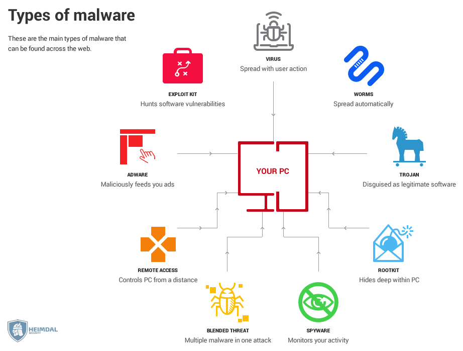 what are the main types of software