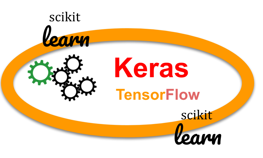 """Are you using the """"Scikit-learn wrapper"""" in your Keras Deep Learning model?"""