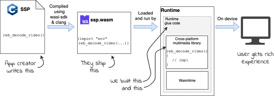 Block diagram illustrating compiling and running a media application as a wasm module