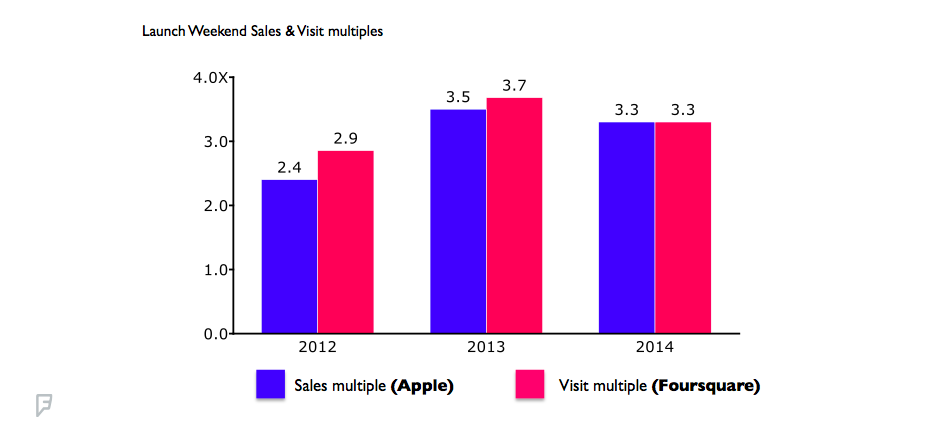 chart showing launch weekend sales and visit multiples for Apple
