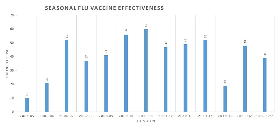 Although CDC estimates for flu vaccine effectiveness vary widely year to  year, they are always reported to be overall positive. The assumption is  that some ...