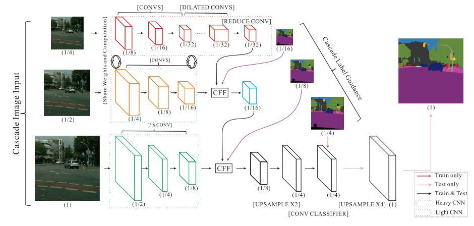 Semantic Segmentation with Deep Learning: A guide and code