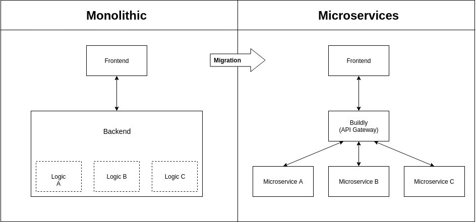 Microservice Architecture in a Nutshell