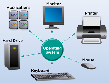 Operating System Its Functions And Characteristics