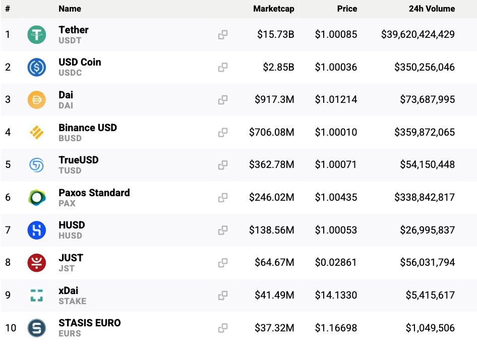 """Top 10 stablecoins. By Ruben Merre: """"why stablecoins""""."""
