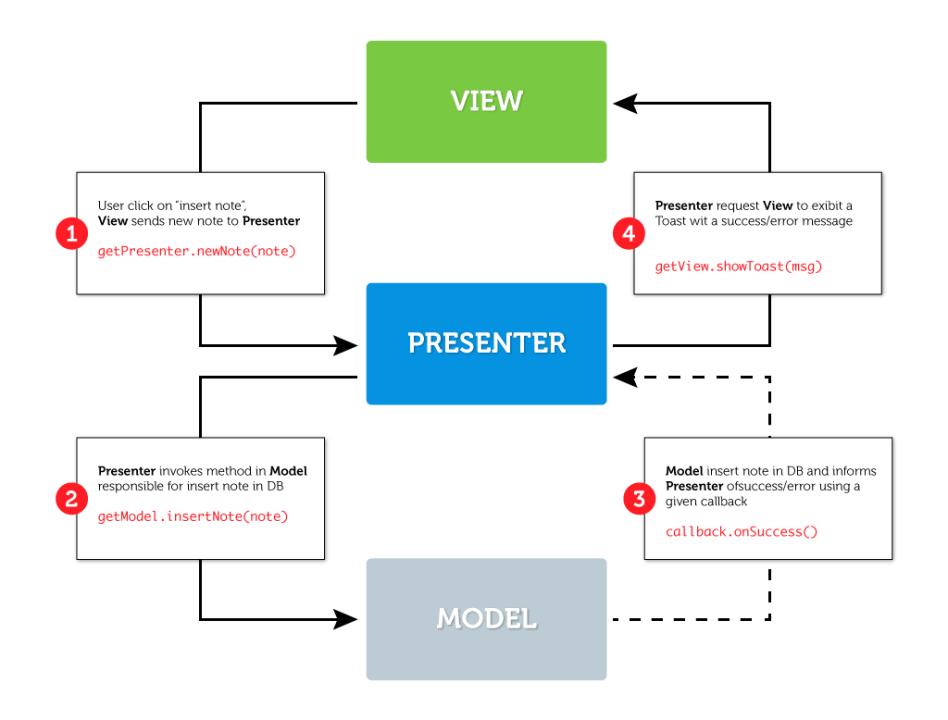 Model view presenter mvp in android part 2 tinmegali medium if we trace the insert note action considering that the app was developed using mvp pattern well get the following diagram ccuart Images