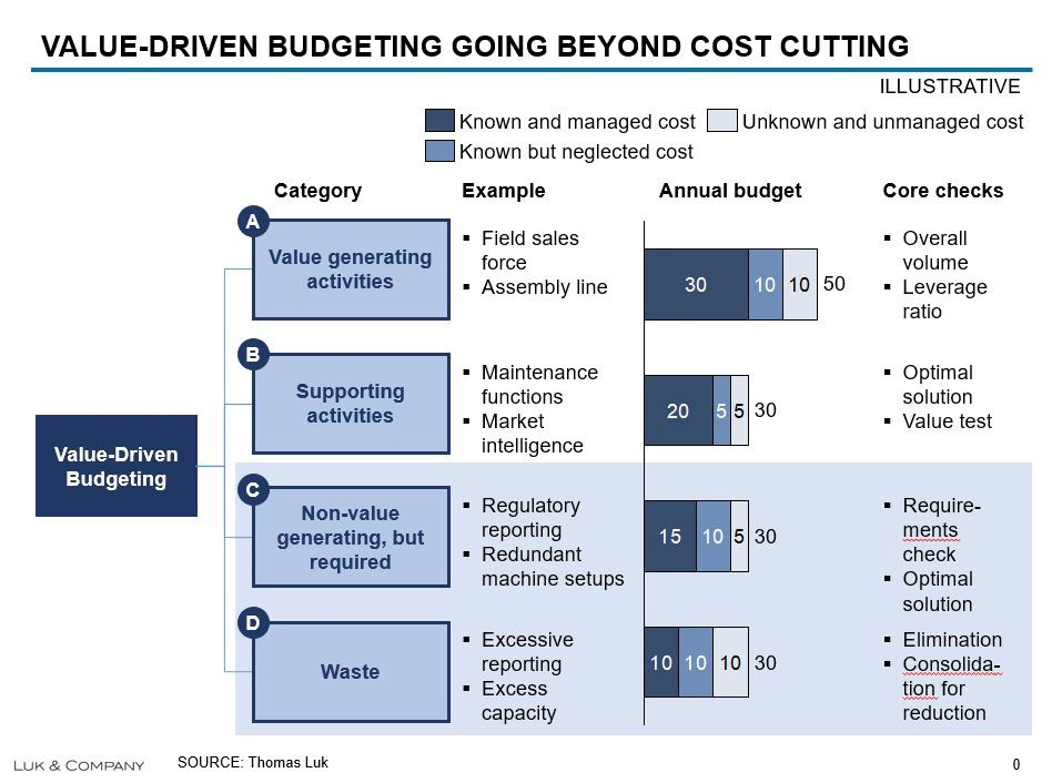 value driven budgeting how to make stupid budgets smart again