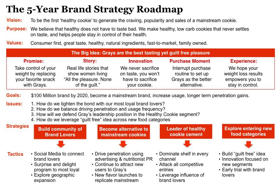 How to build a Brand Strategy Roadmap to guide your brands future
