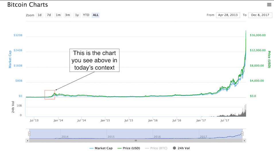 The Chart Above Is Bitcoin November 30th 2013
