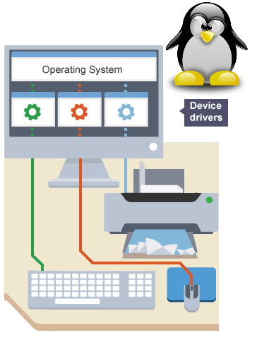 a device driver is: