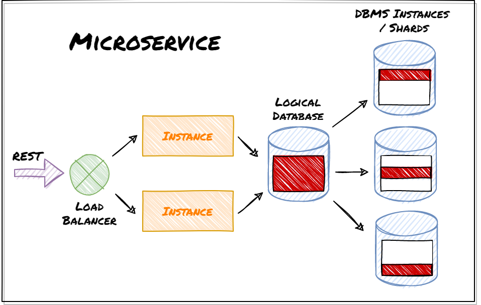 How to Scale an ASP.NET Core Microservice and Sharded Database. Load Test with JMeter