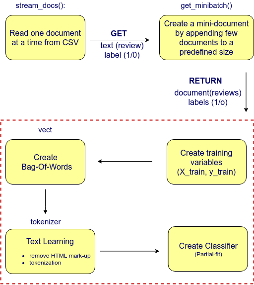 Embedding Machine Learning Models to Web Apps | Agile Actors