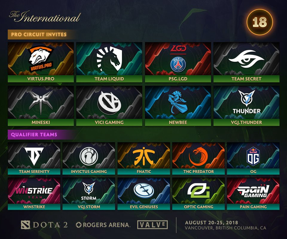 Image result for ti2018 teams