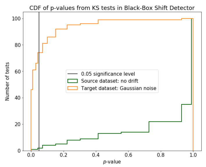 Distributions of the p-values from multiple runs of Kolmogorov-Smirnov test on the predictions of the Black-Box model
