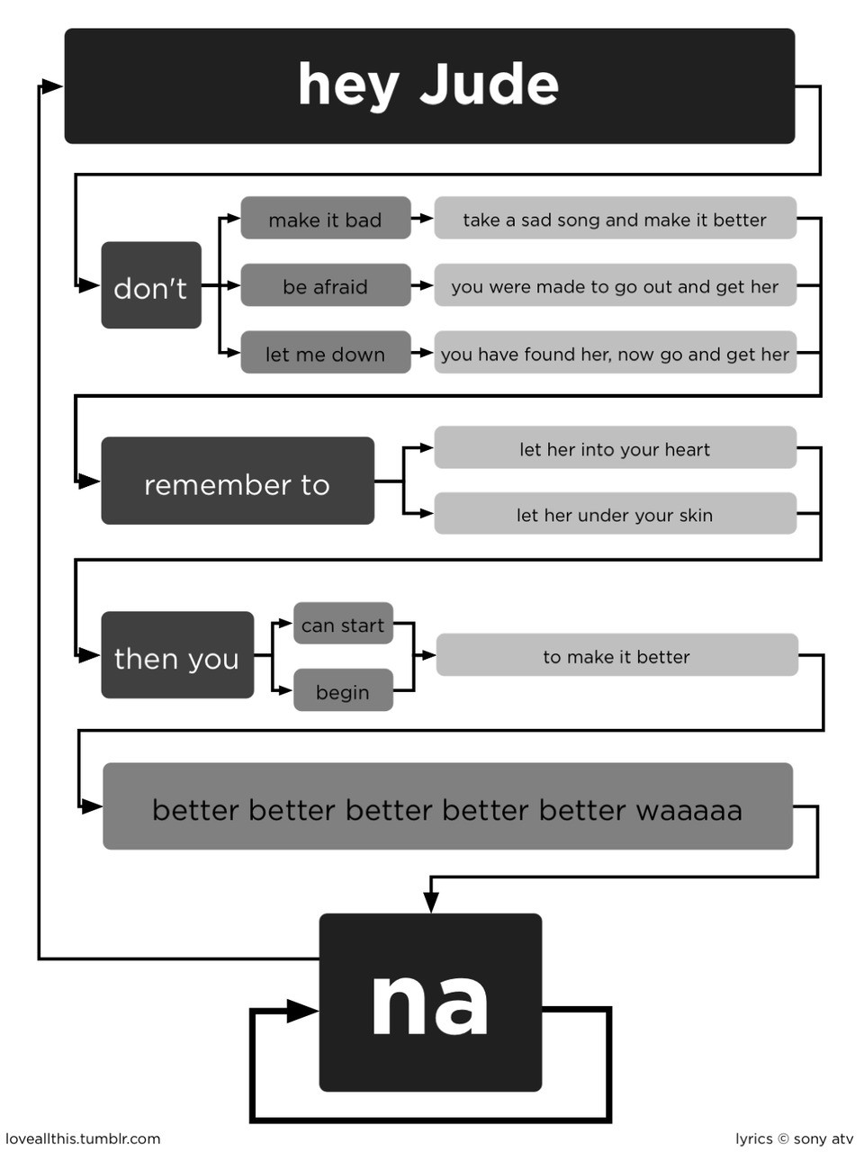 Gone viral on being internet famous for a day this happened to have you seen the hey jude flowchart nvjuhfo Image collections